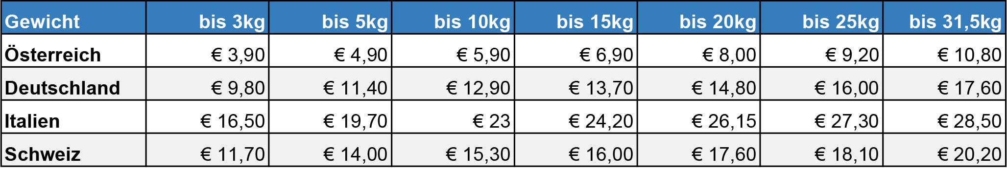 Poolshop Versandkosten